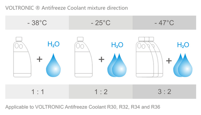VOLTRONIC antifreeze coolant - mixture direction